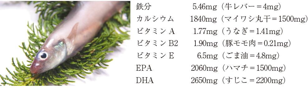 ゲンゲサプリに含まれる主な栄養素